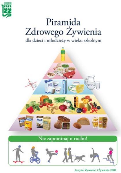 piramida żywienia dzieci imłodzieży