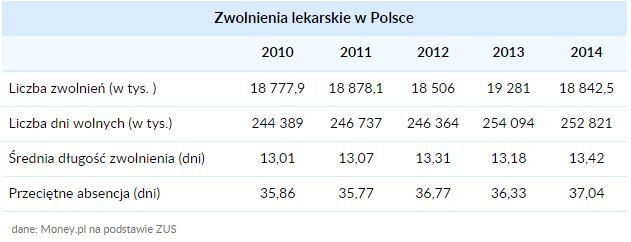 statystyki zwolnień lekarskich