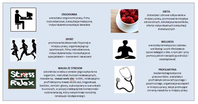 Wizerunek pracodawcy - blog o Corporate Wellness